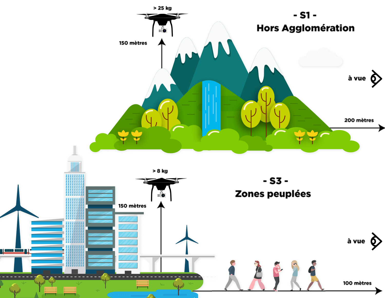 respect législation drone